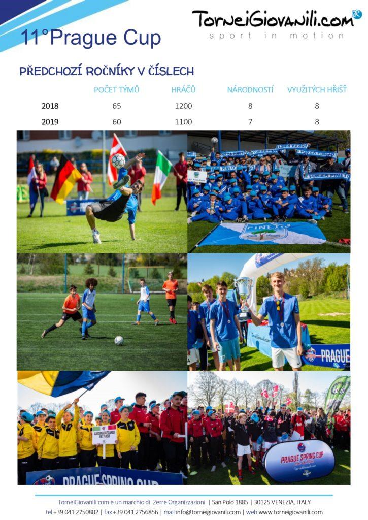 Prague spring cup 2020
